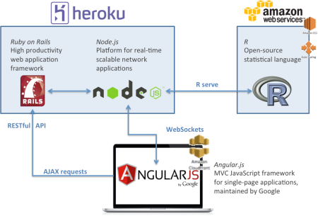 IT_architecture_DataMind